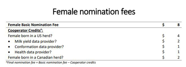 Female nomination fees