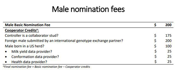 Male nomination fees